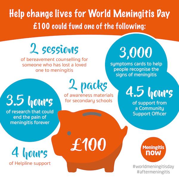 World Meningitis Day 2019 £100 fundraising graphic
