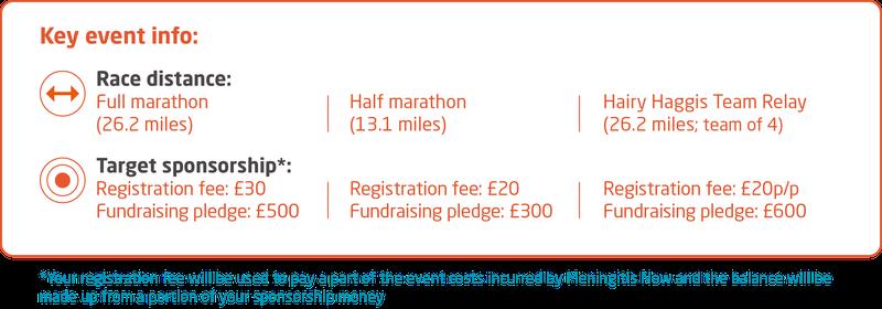 Meningitis Now fundraising event - Edinburgh Marathon Festival Key Event Info 2022